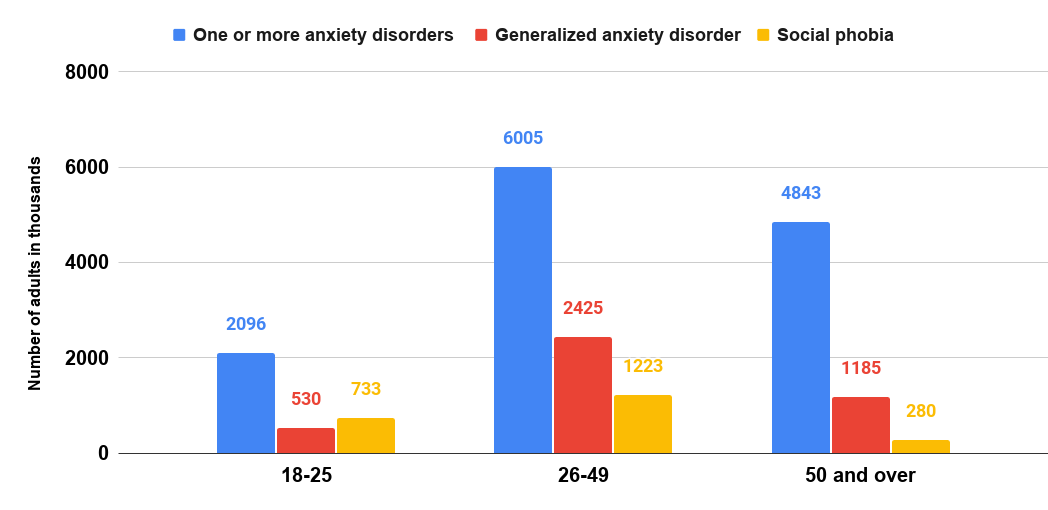 Number of adults with anxiety disorders in the U.S. in 2008-2012, by age group (in 1,000)