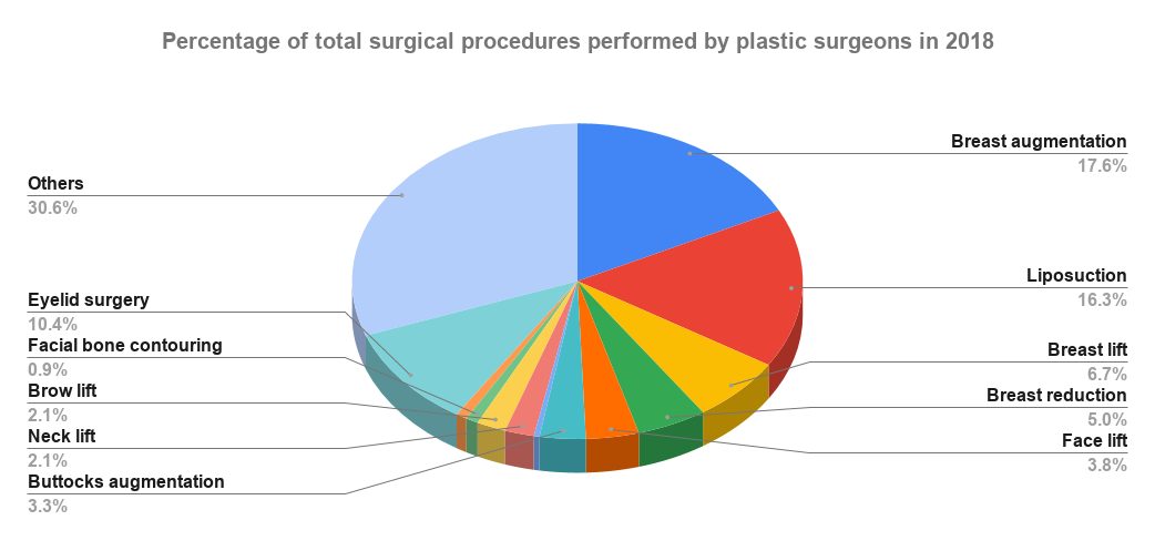 Percentage of total surgical procedures performed by plastic surgeons in 2018