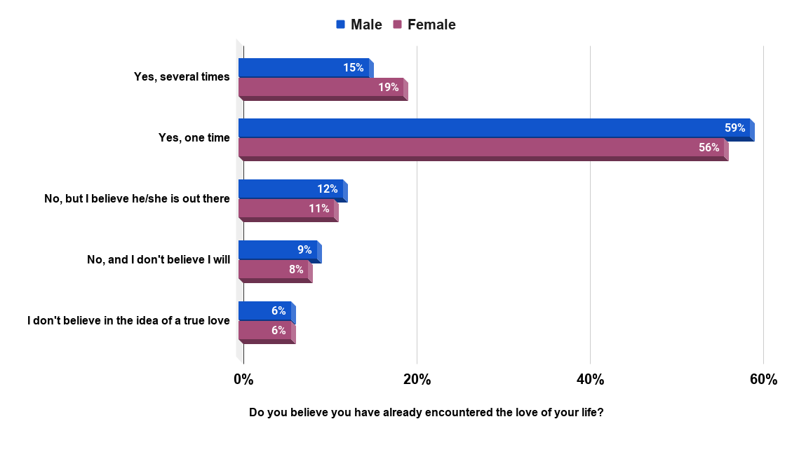 Share of Americans who have met the love of their lives, by gender (2017)