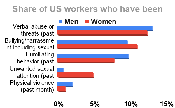 Share of US workers who have been subjected to the following (2015)