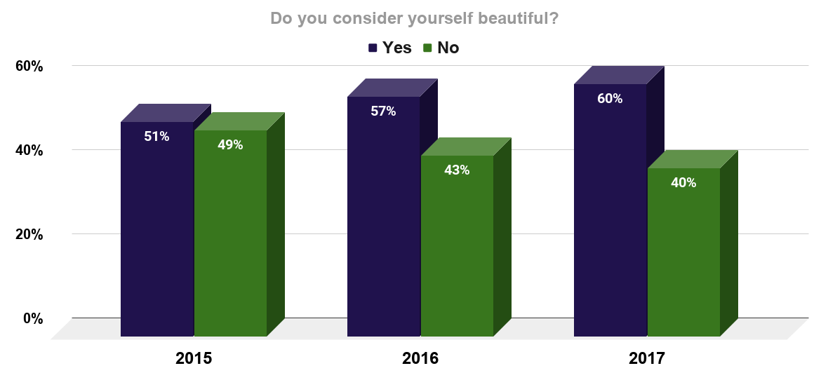 Share of women who considered themselves to be beautiful worldwide 2015-2017
