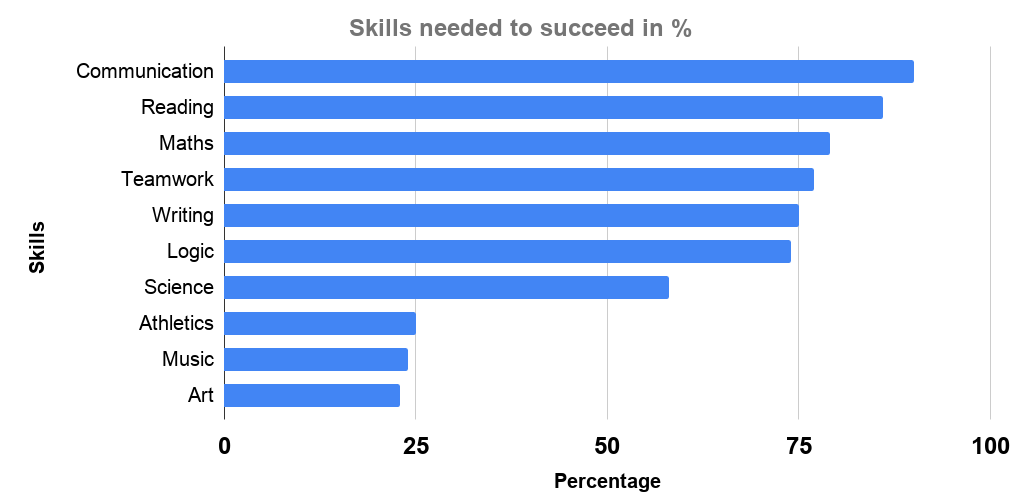 Skills needed to succeed in %