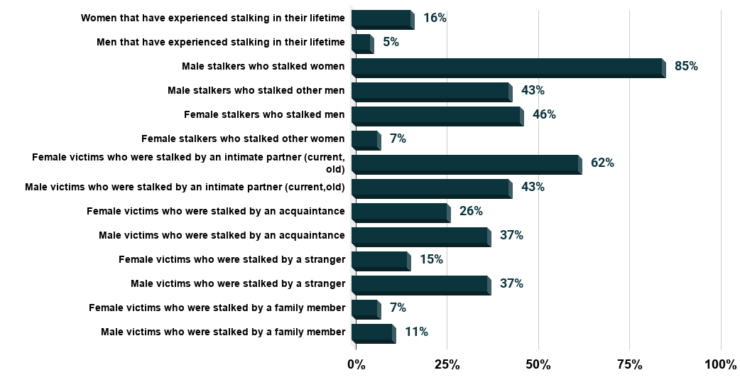 Some stalking facts to be aware of (U.S., 2018) Source Office For Victims of Crime