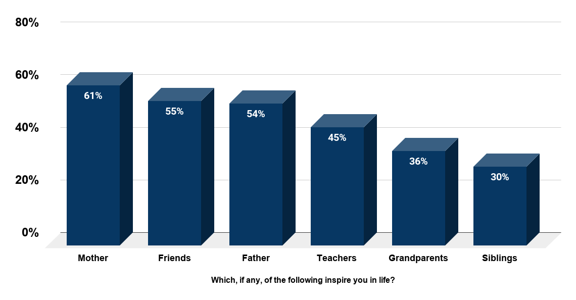 Sources of inspiration in life for young people (16-24) in Great Britain in 2013