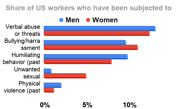 How often do US workers experience abuse and harrassment? Source: www.statista.com