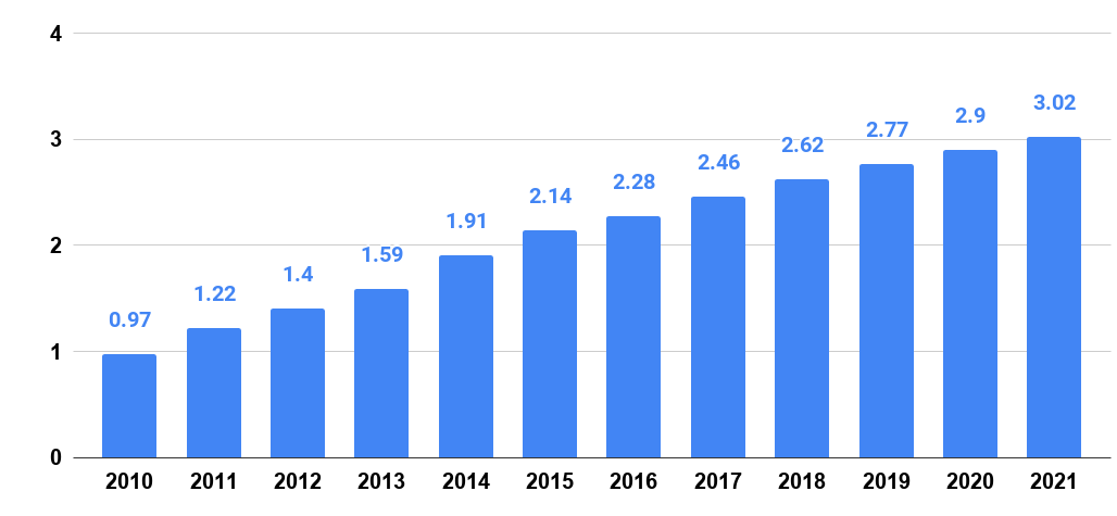 Number of social network users worldwide from 2010 to 2021 in billions.