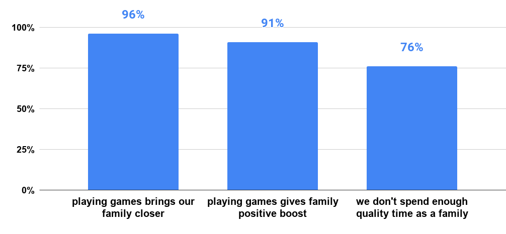 Title 96% of families playing games feel closer. wtgm