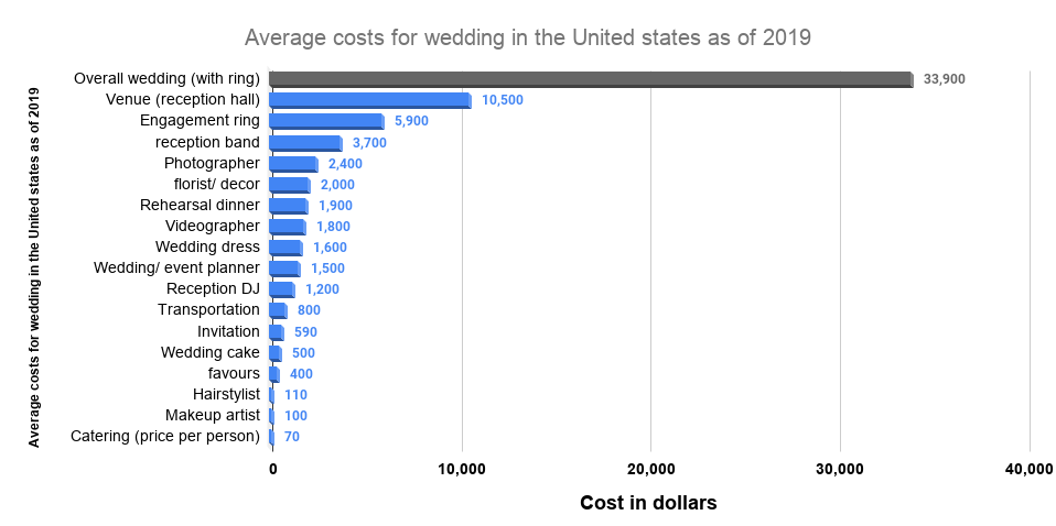 Average costs for wedding in the United states as of 2019