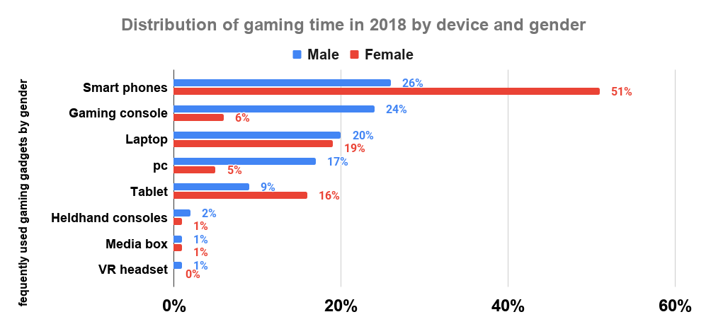 Distribution of gaming time in 2018 by device and gender