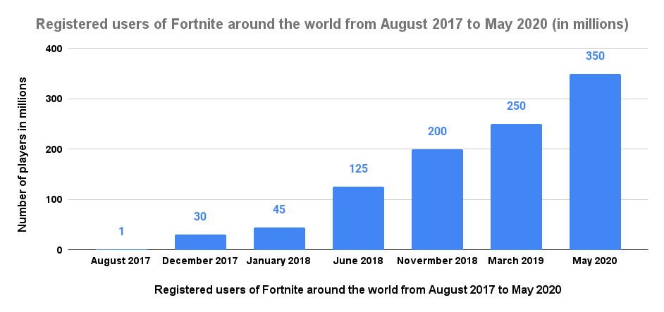 Registered users of Fortnite around the world from August 2017 to May 2020 (in millions)