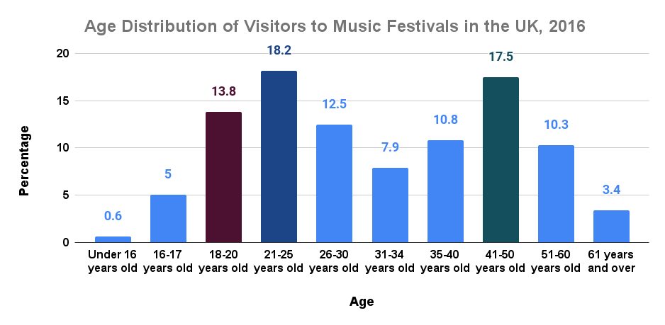 Age Distribution of Visitors to Music Festivals in the UK, 2016