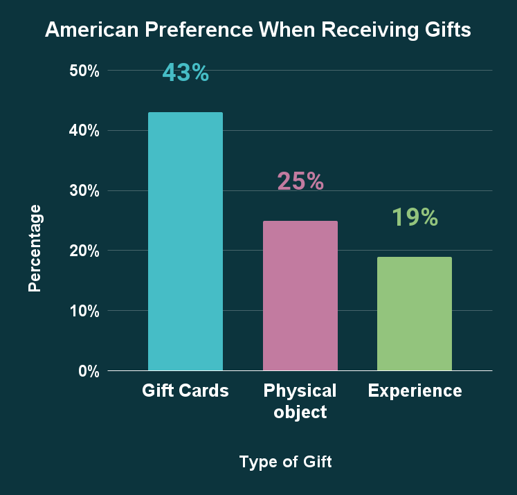 American Preference When Receiving Gifts