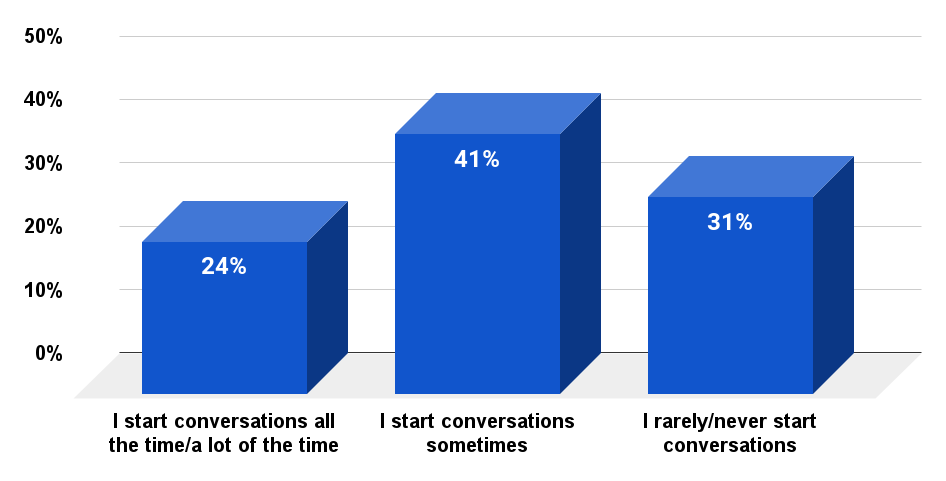 Americans that make a habit of starting conversations with strangers (2016)