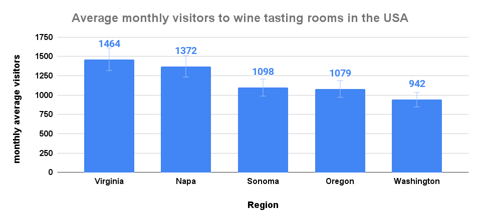 Average monthly visitors to wine tasting rooms in the USA