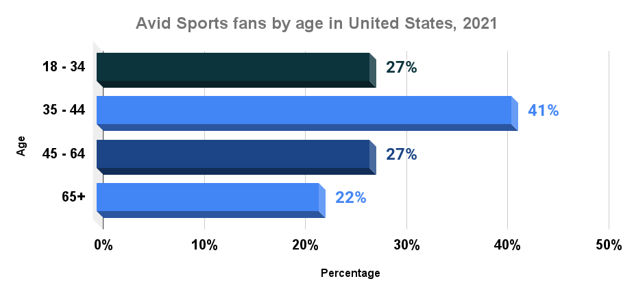 Avid Sports fans by age in United States, 2021_