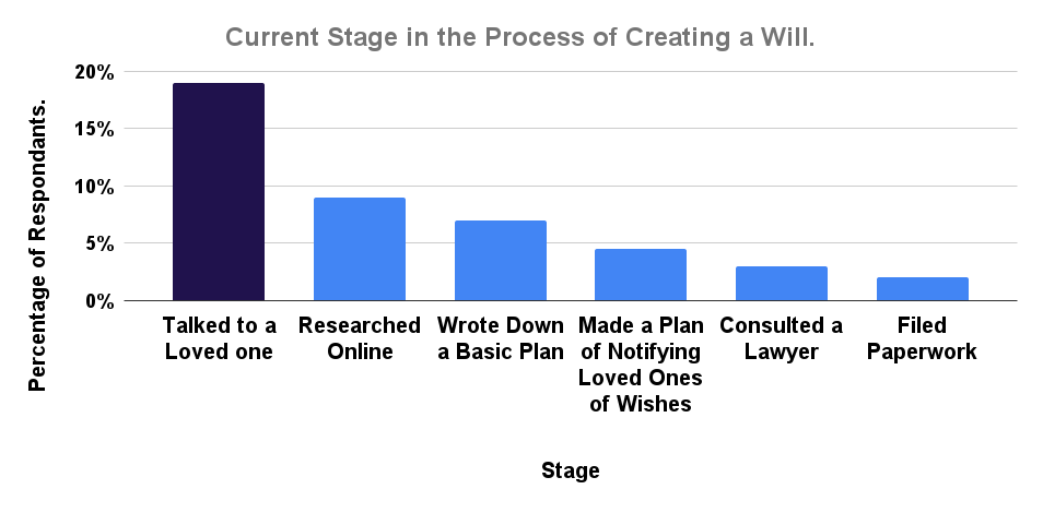 Current Stage in the Process of Creating a Will.__