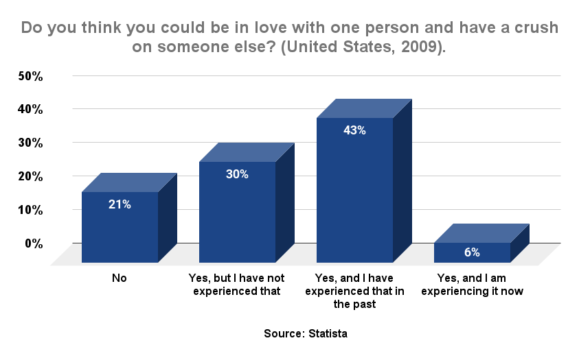 Do you think you could be in love with one person and have a crush on someone else_ (United States, 2009).