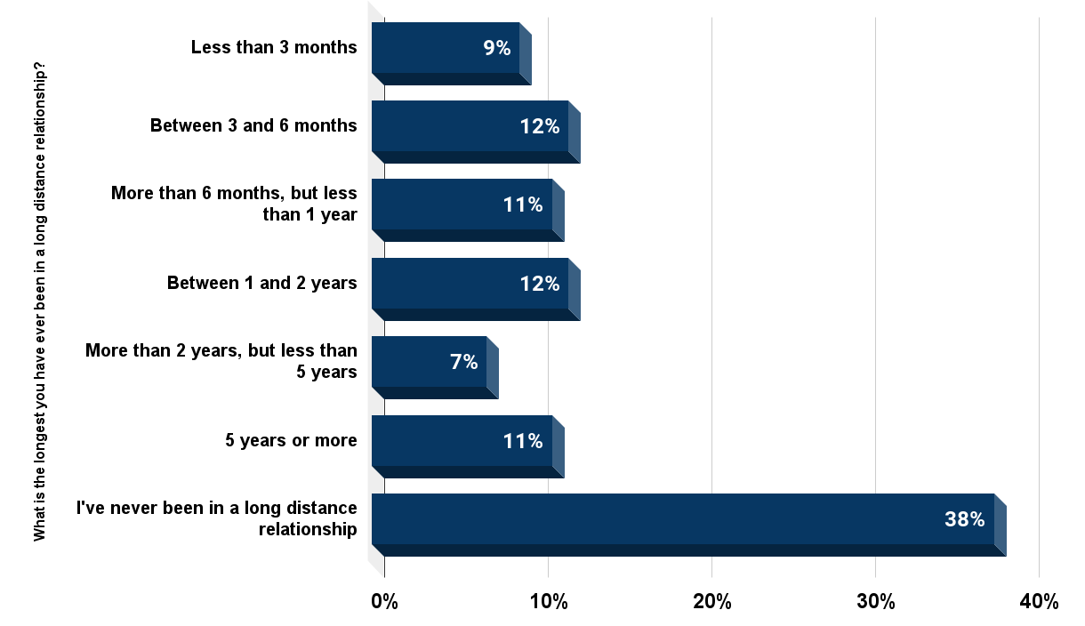 Duration of long distance relationships in 2015 in the United States.