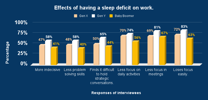 Effects of having a sleep deficit on work.
