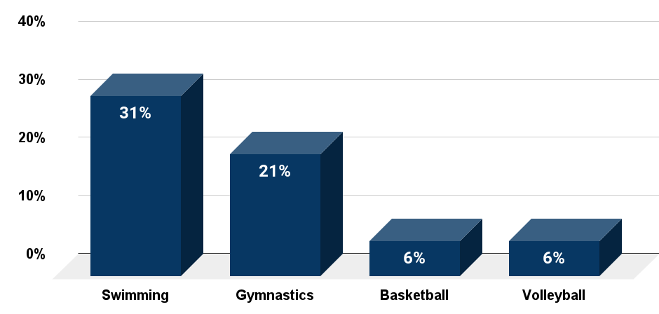Favorite Olympic events among 60+ year olds in the United States in 2012.