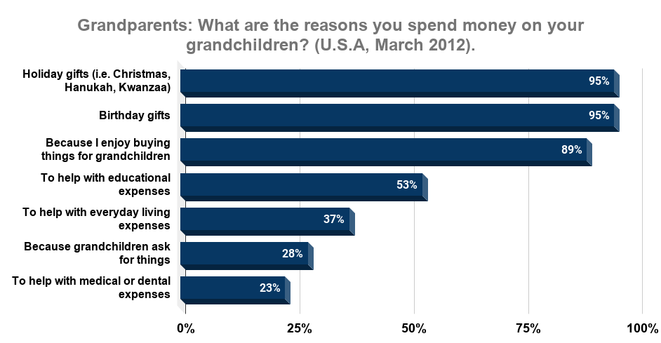 Grandparents_ What are the reasons you spend money on your grandchildren_ (U.S.A, March 2012)