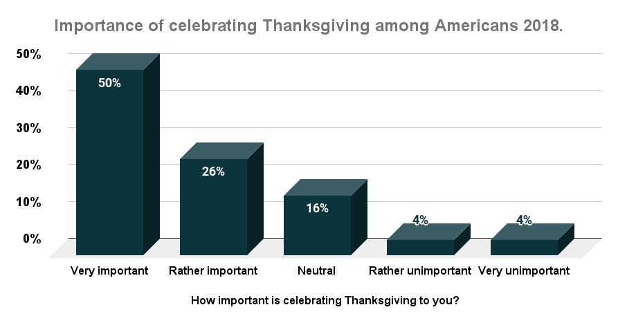 Importance of celebrating Thanksgiving among Americans 2018
