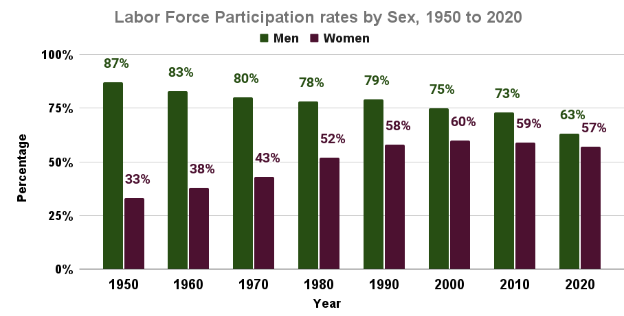 Labor Force Participation rates by Sex, 1950 to 2020