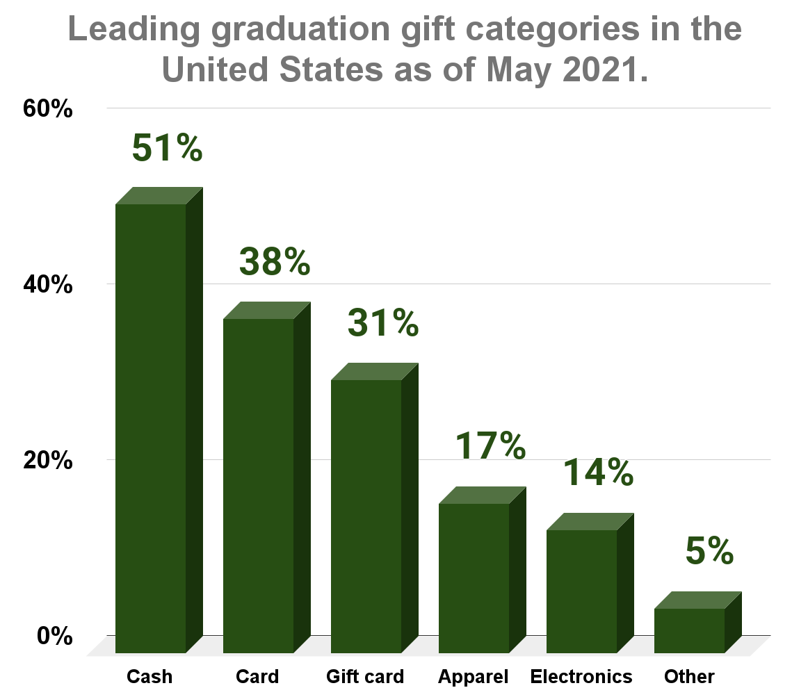 Leading graduation gift categories in the United States as of May 2021.