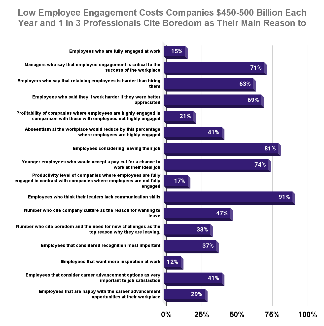 Low Employee Engagement Costs Companies $450-500 Billion Each Year and 1 in 3 Professionals Cite Boredom as Their Main Reason to Leave Their Jobs
