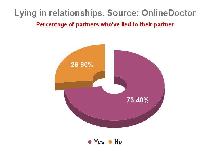 Lying in relationships. Source_ OnlineDoctor