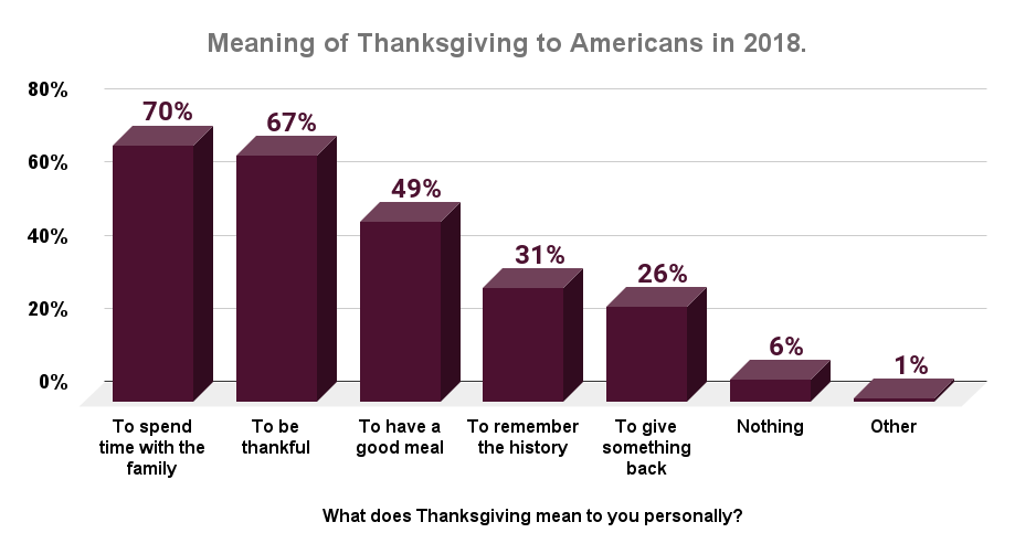 Meaning of Thanksgiving to Americans in 2018