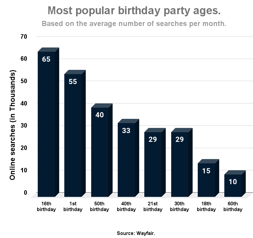 Most popular birthday party ages.