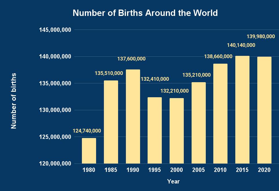 Number of Births Around the World (1)