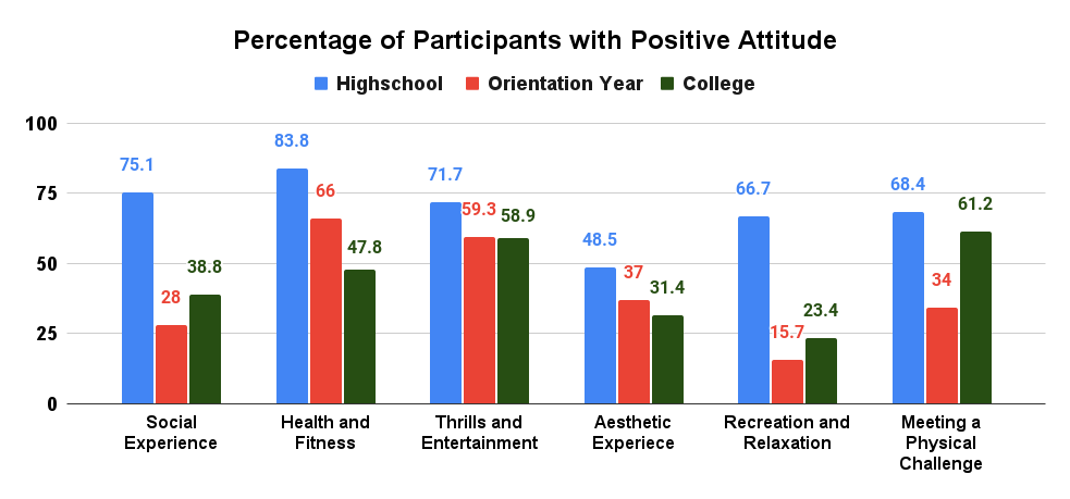 Percentage of Participants with Positive Attitude