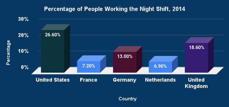 Percentage of People Working the Night Shift, 2014