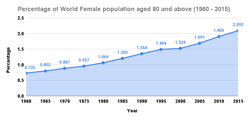 Percentage of World Female population aged 80 and above (1960 - 2015)
