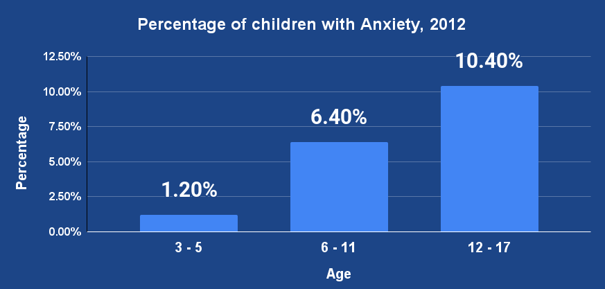 Percentage of children with Anxiety, 2012