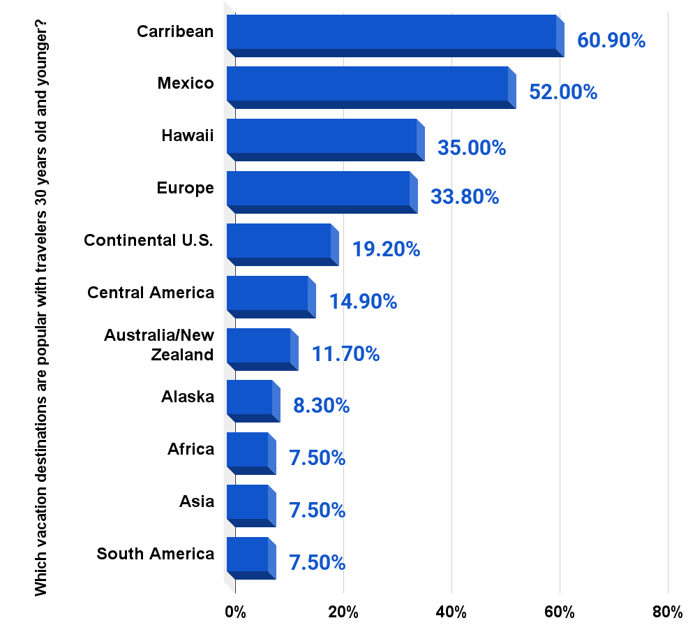 Popular destinations U.S. travel agents book for clients 30 years and younger 2015.