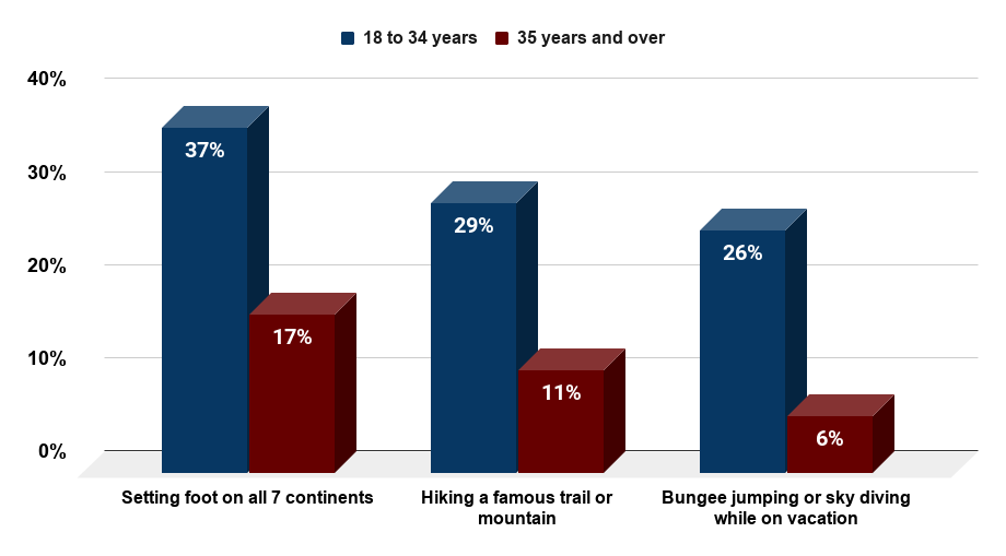 Popularity of selected adventure activities with United States travelers as of March 2014, by age group. Source Statista