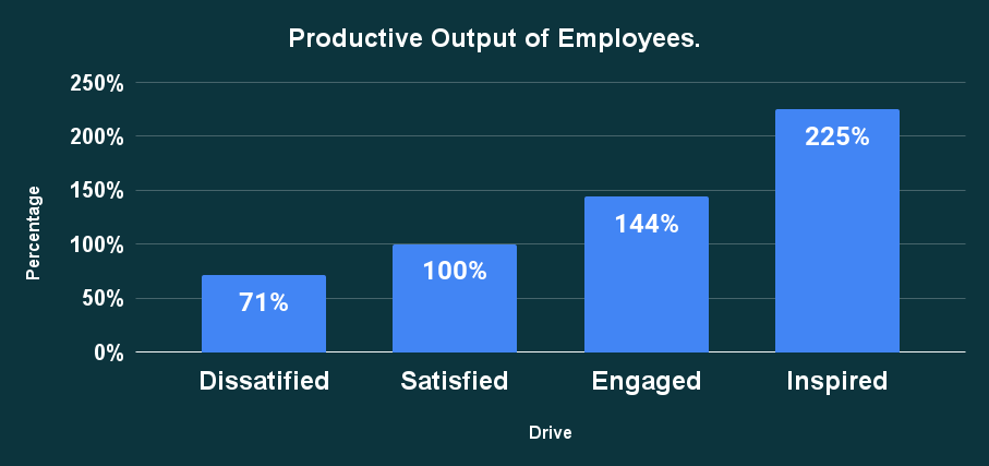 Productive Output of Employees