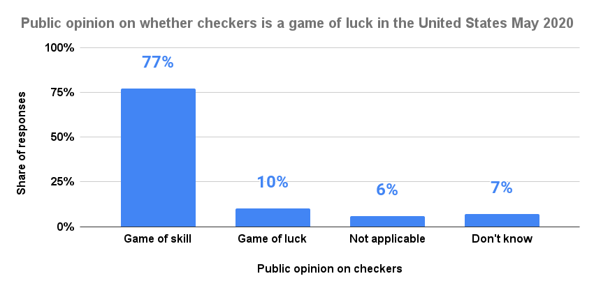 Public opinion on whether checkers is a game of luck in the United States May 2020
