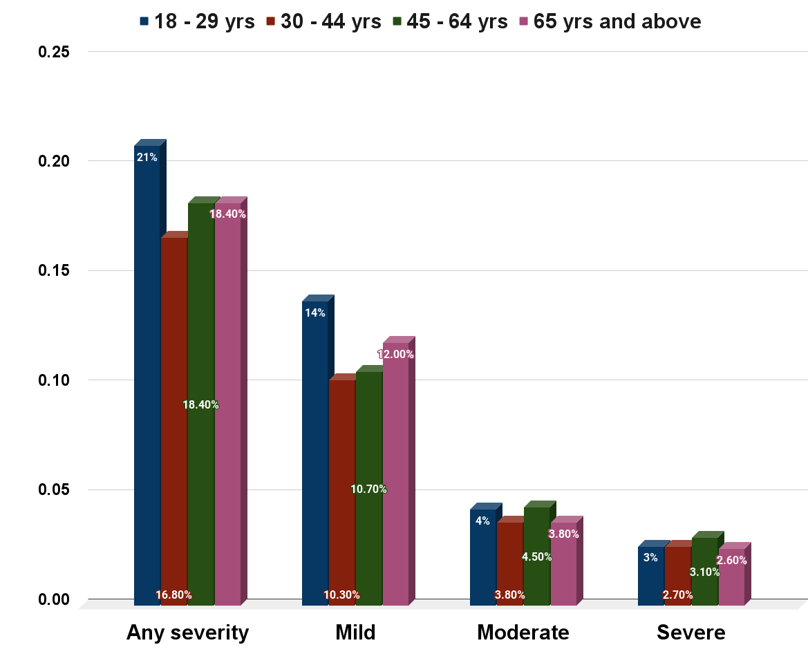 Share of U.S. adults with depression symptoms in 2019, by age and severity.