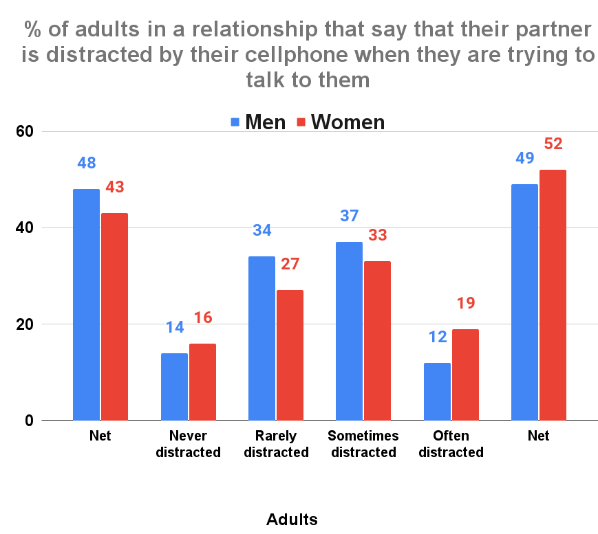 % of adults in a relationship that say that their partner is distracted by their cellphone when they are trying to talk to them