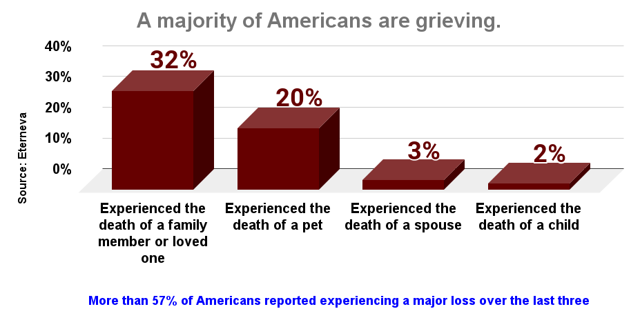 A majority of Americans are grieving