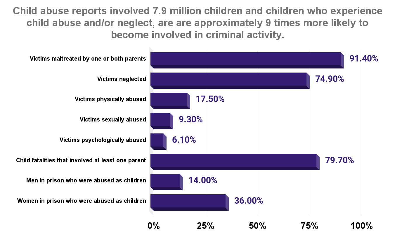 Child abuse reports involved 7.9 million children and children who experience child abuse and_or neglect, are are approximately 9 times more likely to become involved in criminal activity.