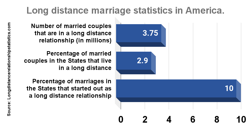 Long distance marriage statistics in America.
