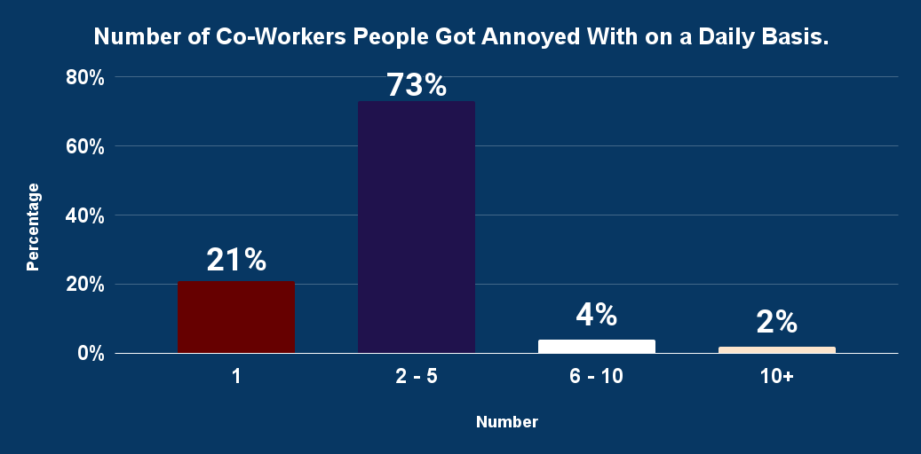 Number of Co-Workers People Got Annoyed With on a Daily Basis.