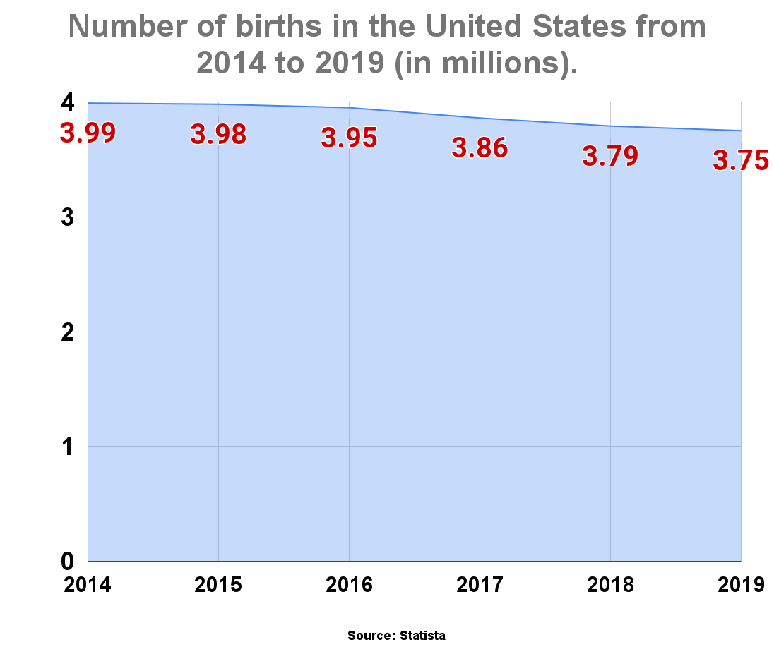 Number of births in the United States from 2014 to 2019 (in millions).