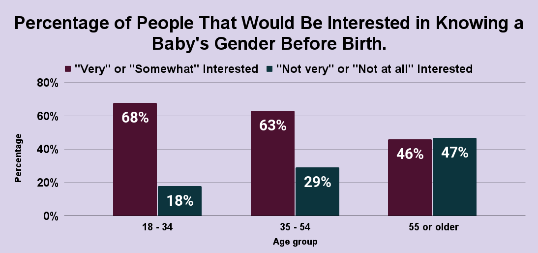 Percentage of People That Would Be Interested in Knowing a Baby's Gender Before Birth