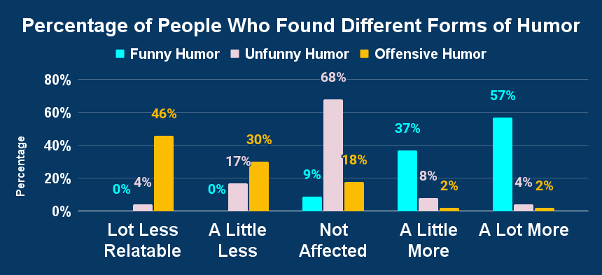 Percentage of People Who Found Different Forms of Humor Relatable
